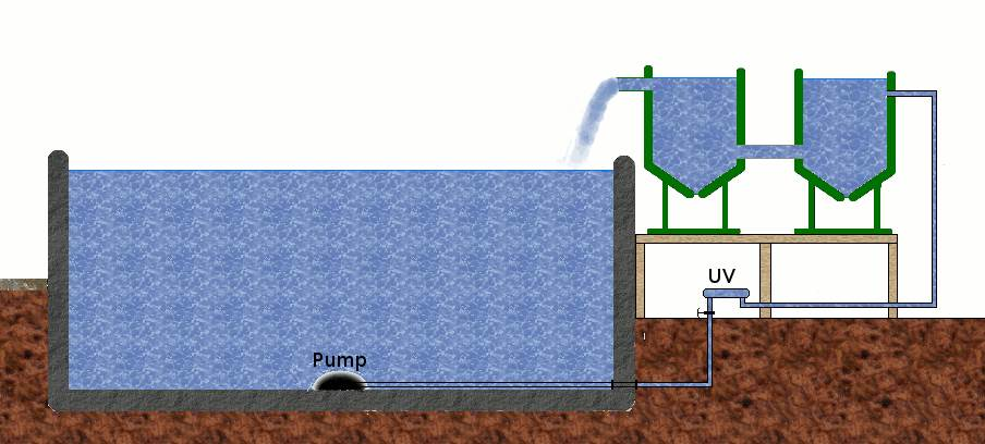 Aquaculture general discussion forums page 1 for Gravity pond filter setup