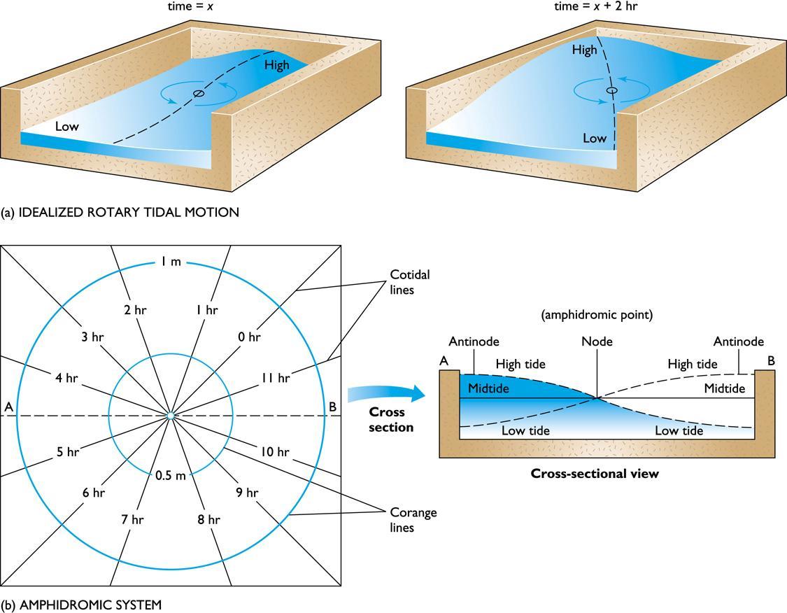Weather Tides Amphidromic System Photo