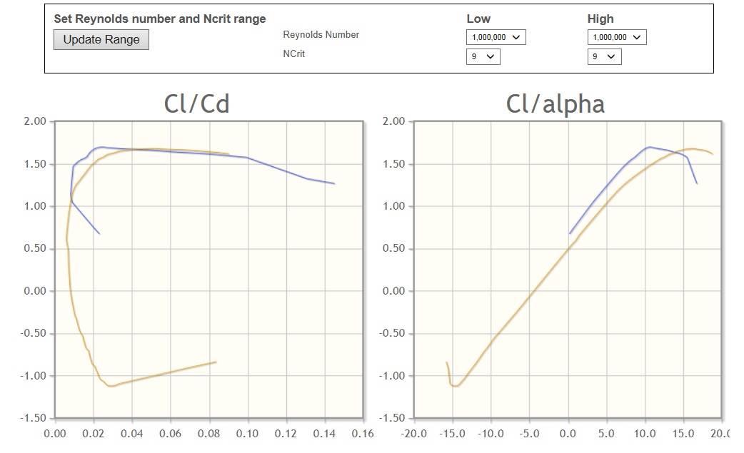 naca4412 vs eppler 376 Lift drag Photo
