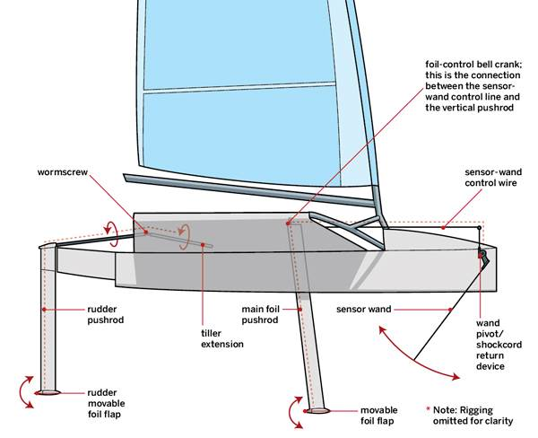 Building a foil board | Windsurfing Forums, page 1
