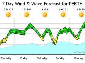 Wind for the week