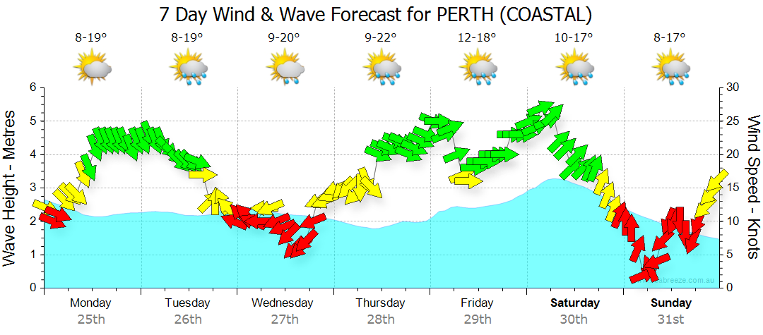 7 DAY WIND WAVE FORECAST