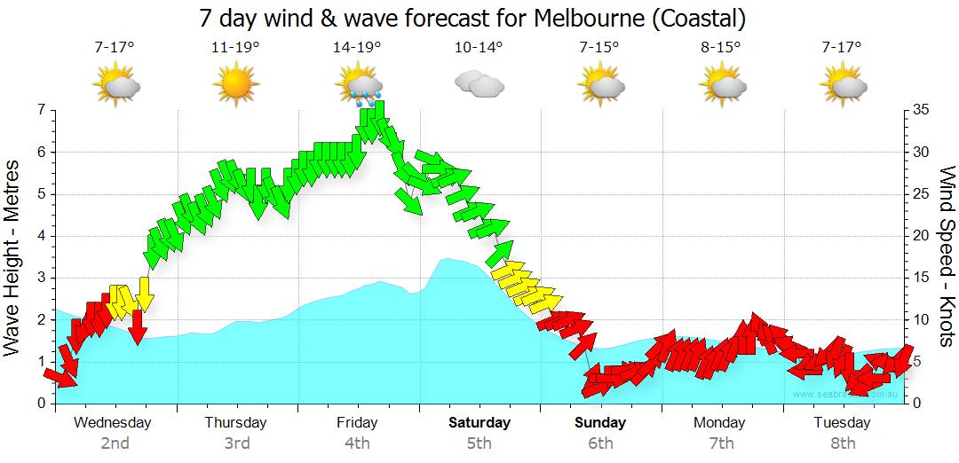 Melbourne Synoptic Chart | Seabreeze