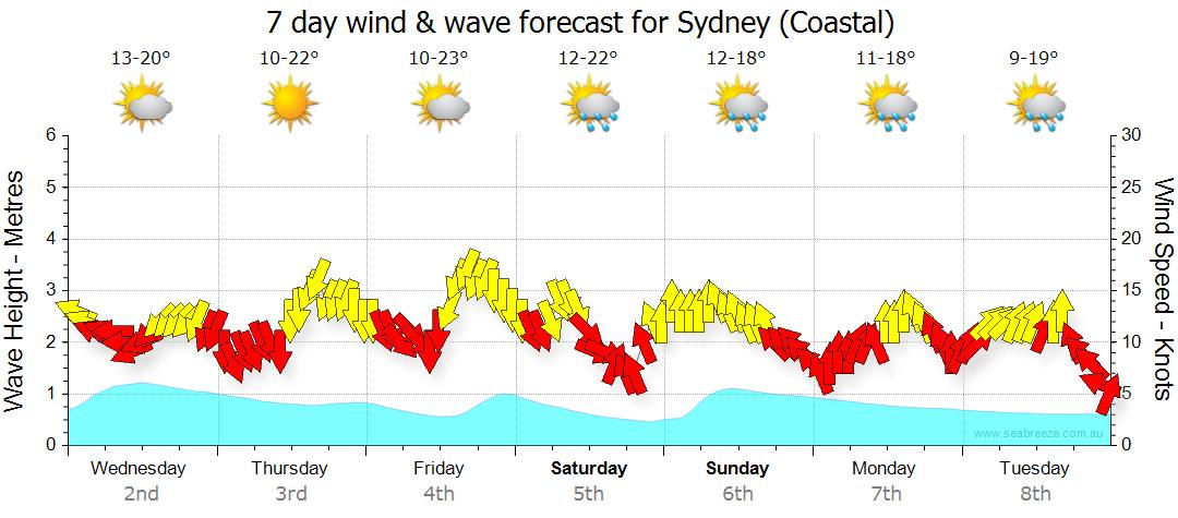 Sydney Synoptic Chart Seabreeze
