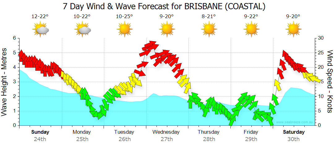 Seven day wind forecast