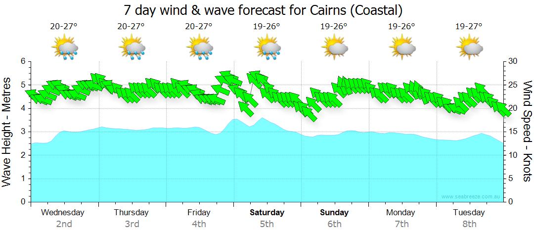 cairns weather kiteboarding cairns australia. Black Bedroom Furniture Sets. Home Design Ideas
