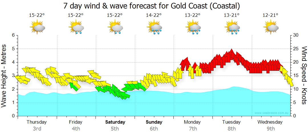 Gold Coast Forcast