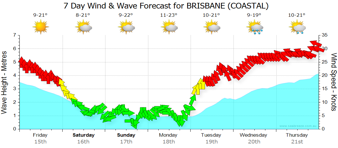Seven day wind & wave forecast for Brisbane