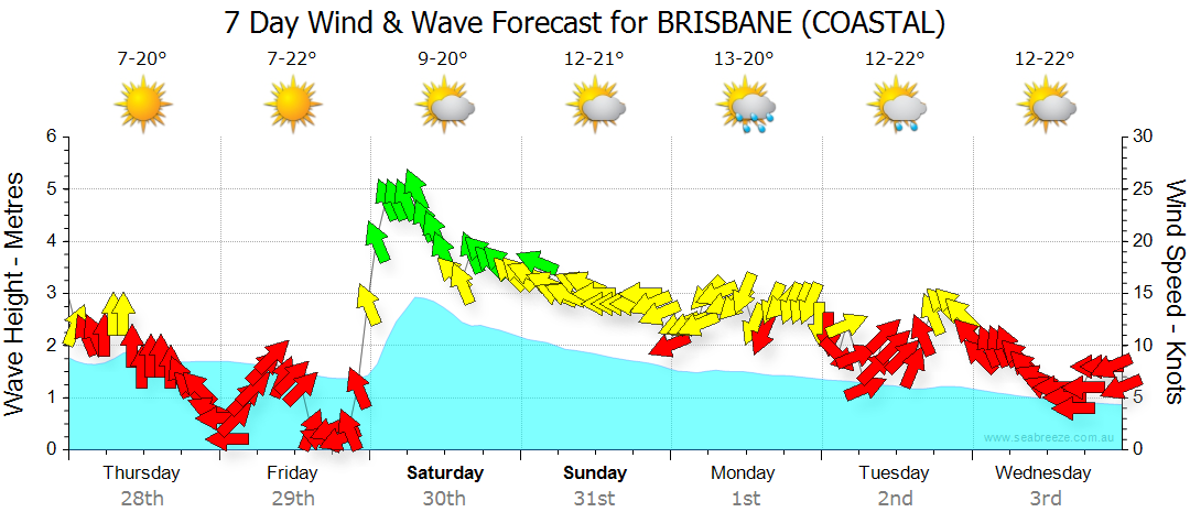 Seabreeze wind and wave forecast for Brisbane