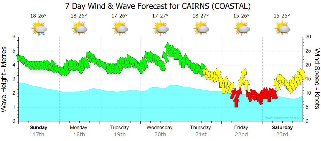 7 Day Wind & Wave Weather Forecast