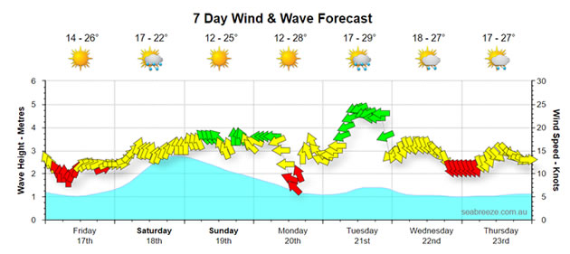 Melbourne Weather Forecast Surf Report Seabreeze