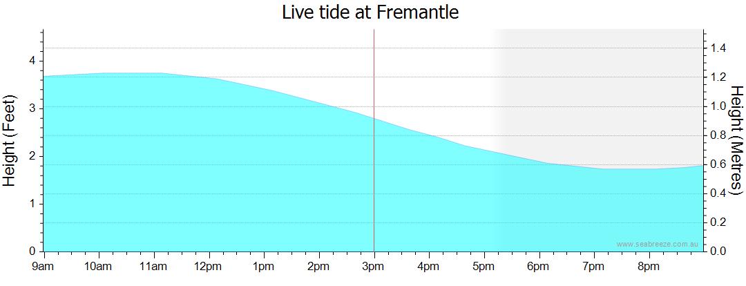 Todays Tide at FREMANTLE