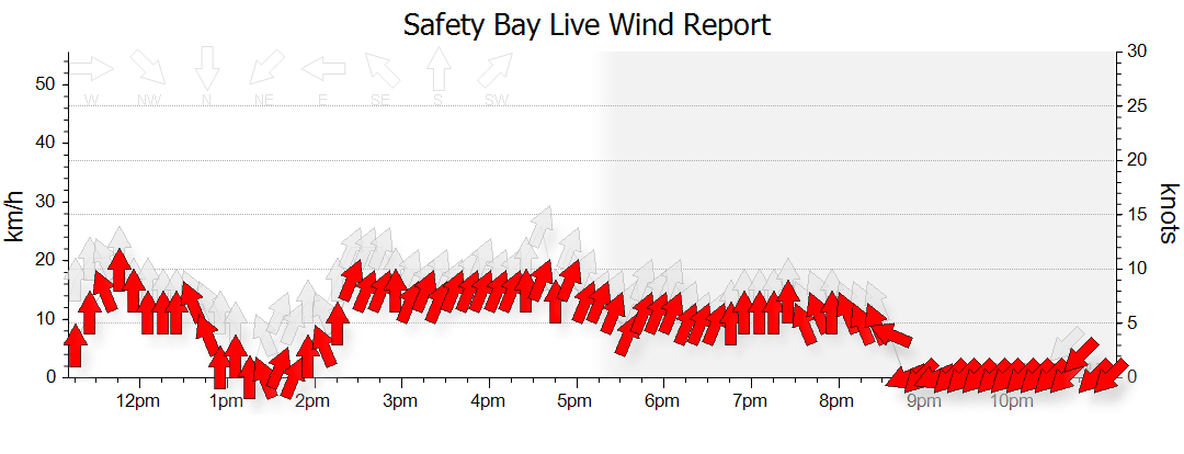Live wind graph for SAFETY BAY