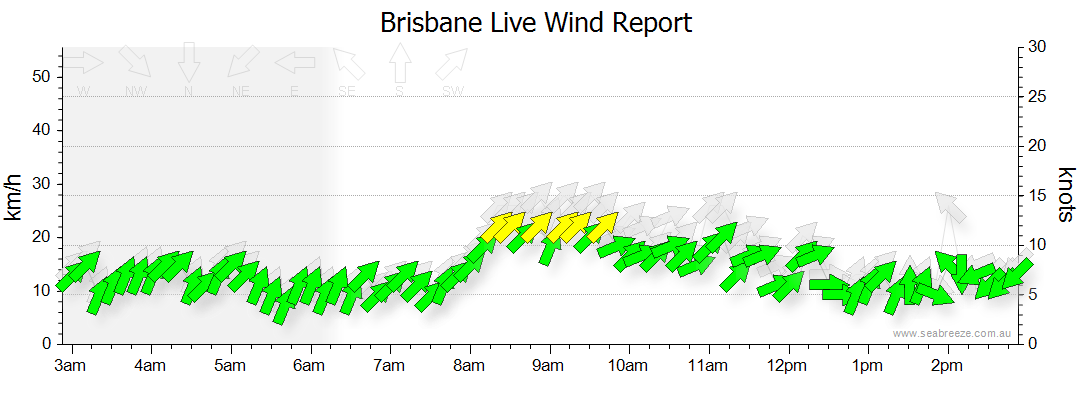 Brisbane Airport surface wind history