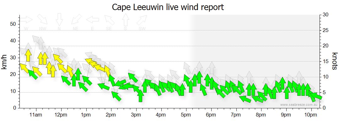 Cape Moreton surface wind history