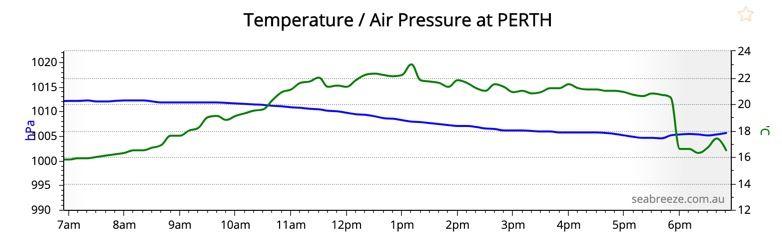 2020-05-Perth-Temperature-Drop