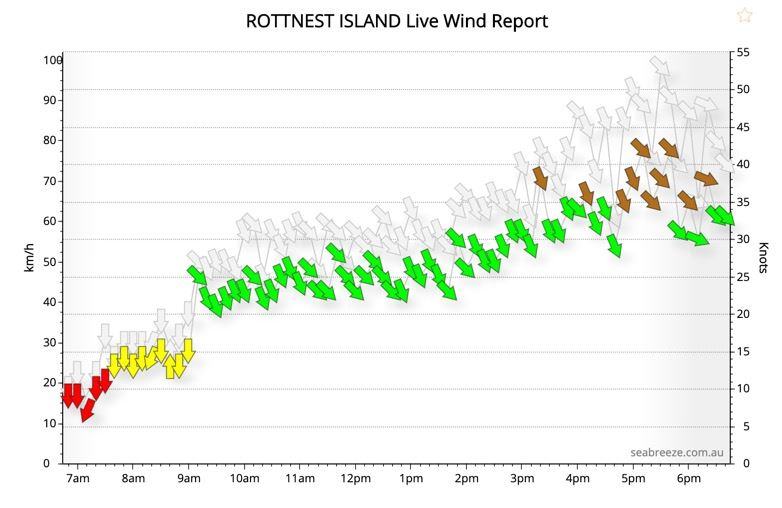 2020-05-Rottnest-Strong-Wind