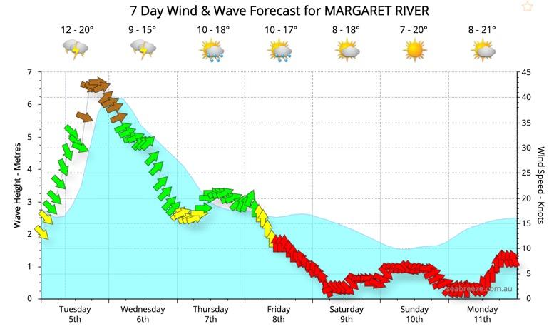 Margaret River Weather Forecast