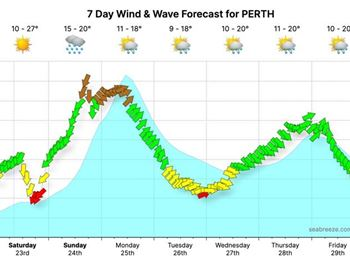 Once in a decade storm heading for WA - Kitesurfing News