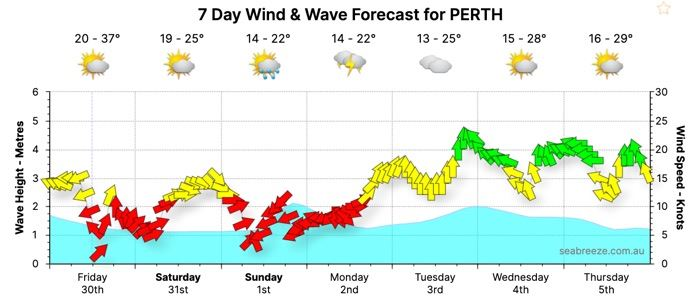 Perth Weather Wind&Wave 7 Day Forecast