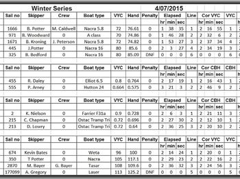 Bundaberg SC Winter Series - Sailing News