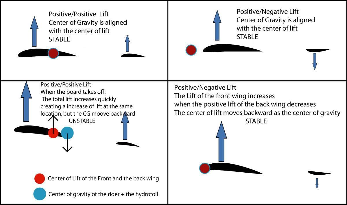 home made hydrofoils kitesurfing forums page 2. Black Bedroom Furniture Sets. Home Design Ideas
