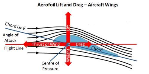 Learn to kitesurf brisbane