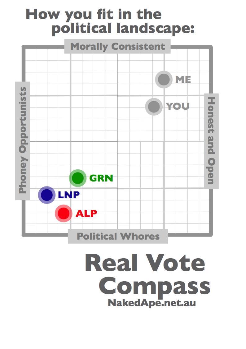 forum politics other controversies political compass