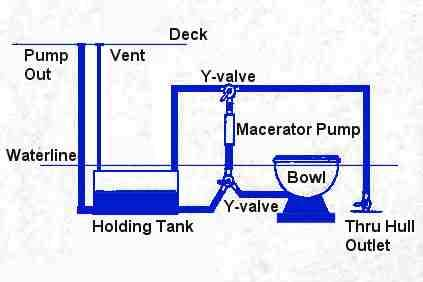 Marine Toilet Installation Sailing Forums Page 1