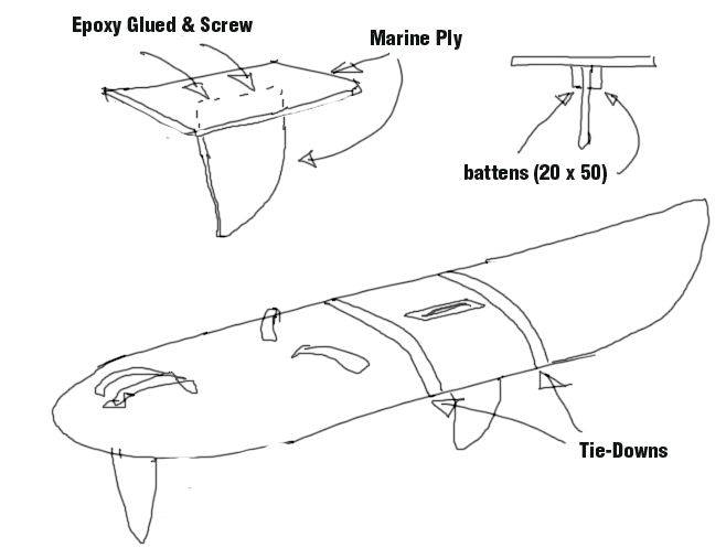 fixing a temporary dagger board to a freeride | Windsurfing Forums